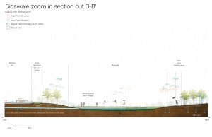 Landarch Weijian-Li_Final_Studio_latest-18-300x194 Urban Stormwater Management in City of Calgary Canada