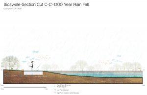 Landarch Weijian-Li_Final_Studio_latest-31-300x194 Urban Stormwater Management in City of Calgary Canada